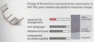 caracteristique coussinet bimetal