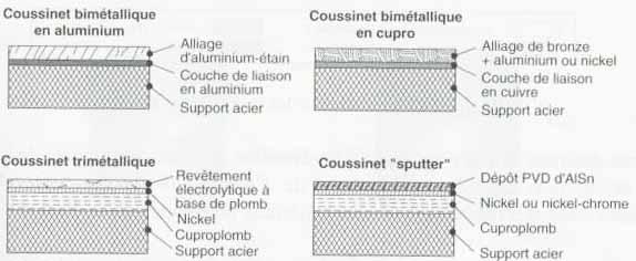 materiau coussinet bimetallique - coussinet trimetallique